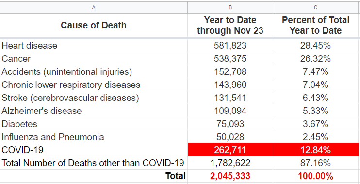 Causes of Death - US, 2020, Year to Date